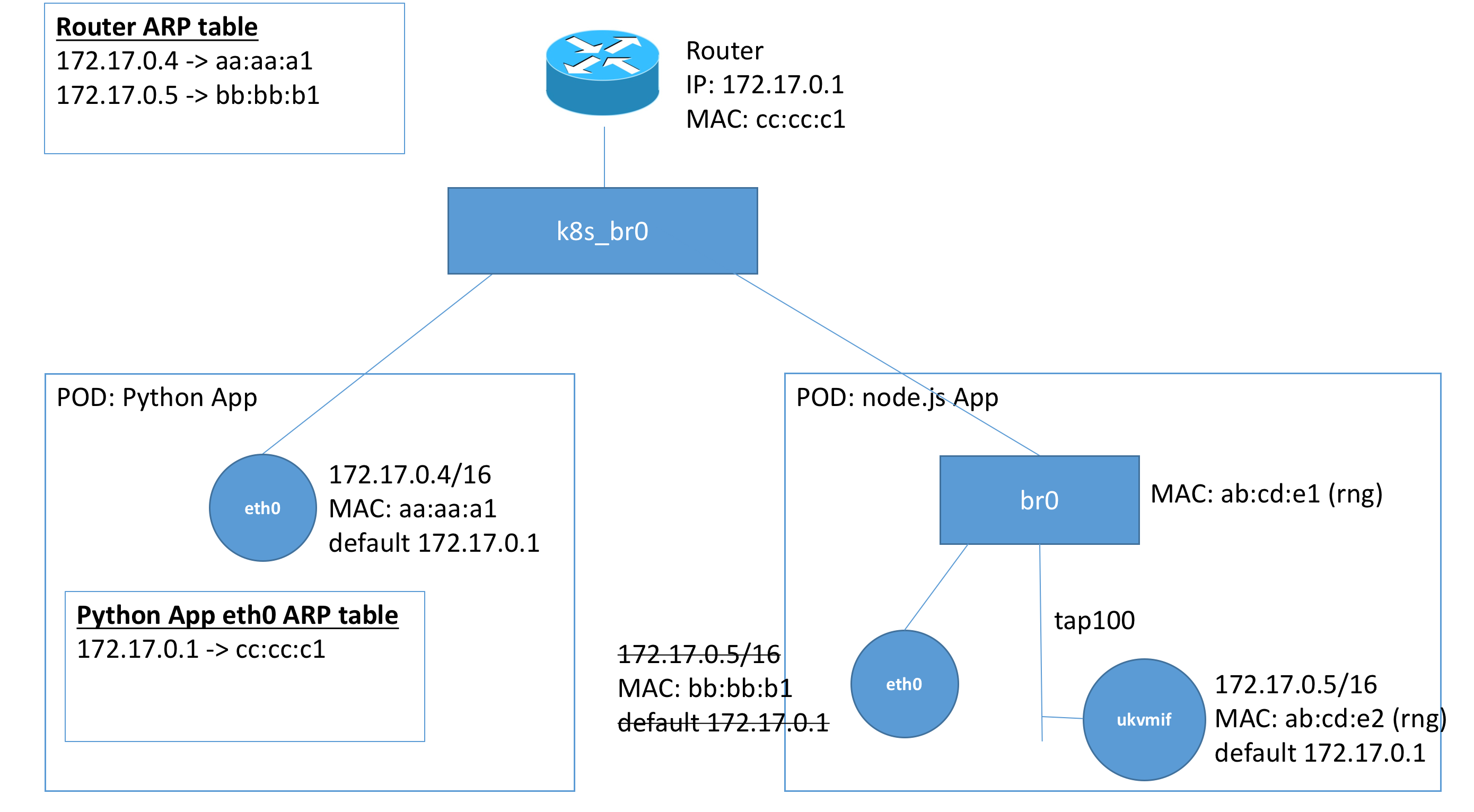 br1dging the Gap II: Networking Complications · Nabla Containers